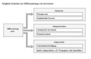 investoren-differenzierung